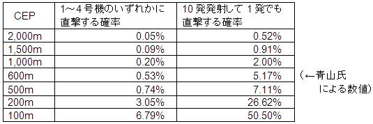genpatsu-table1_2014-05-18