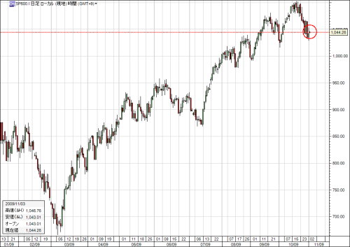 sp500_200911.png