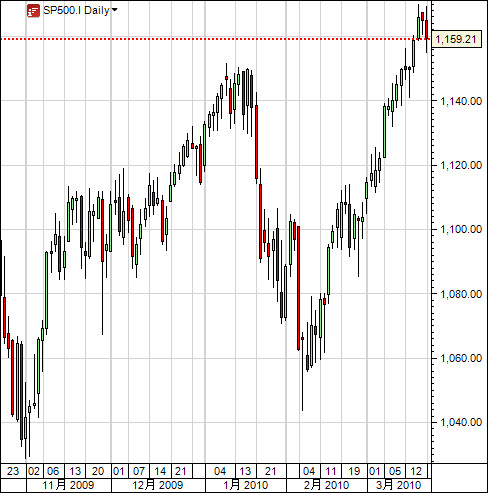 sp500_2010-03-21.png